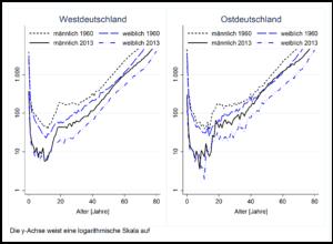 Mortalitätsraten pro 100.000 Personen in West- und Ostdeutschland in den Jahren 1960 und 2007, berechnet nach Altersgruppen und Geschlecht
