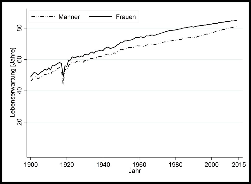 Entwicklung der durchschnittlichen Lebenserwartung ab Geburt in der Schweiz zwischen 1900 und 2007